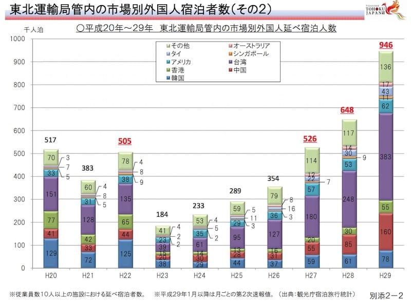 平成20年~20年 東北運輸局管内の市場別外国人延べ宿泊人数:国土交通省東北運輸局より