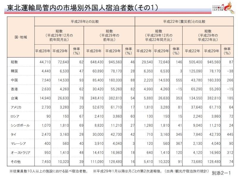 東北運輸局管内の市場別外国人宿泊者数:国土交通省東北運輸局より