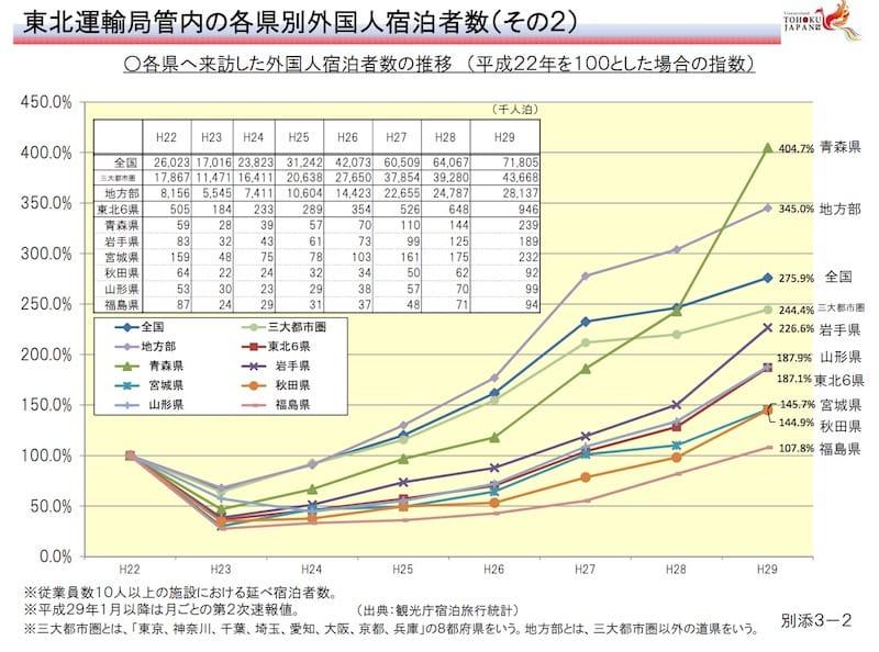 東北各県へ来訪した外国人宿泊者数の推移 (平成22年を100とした場合の指数):国土交通省東北運輸局より
