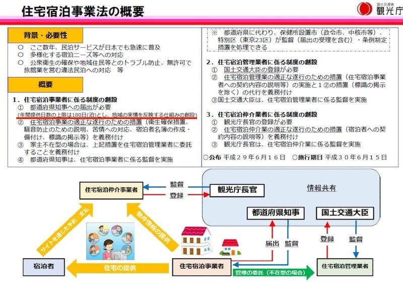(引用:国土交通省 観光庁 住宅宿泊事業法)