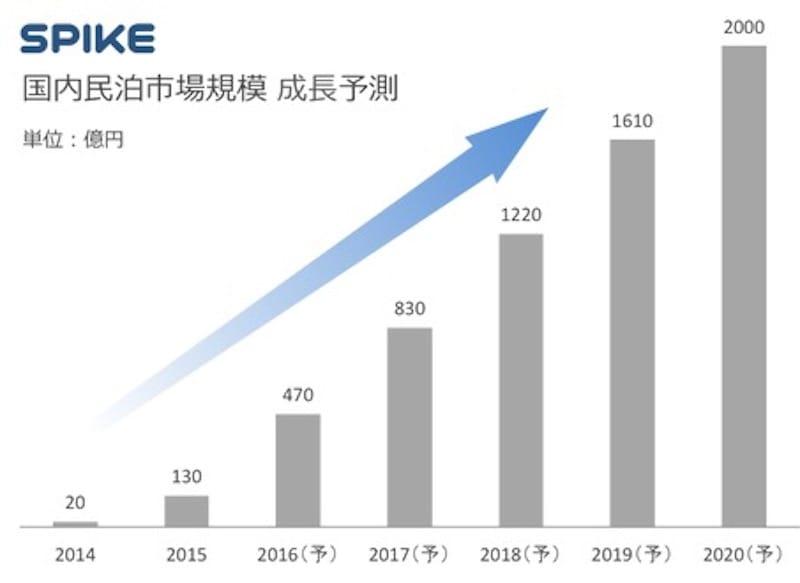 (引用:SPIKE 国内民泊市場規模 成長予測)