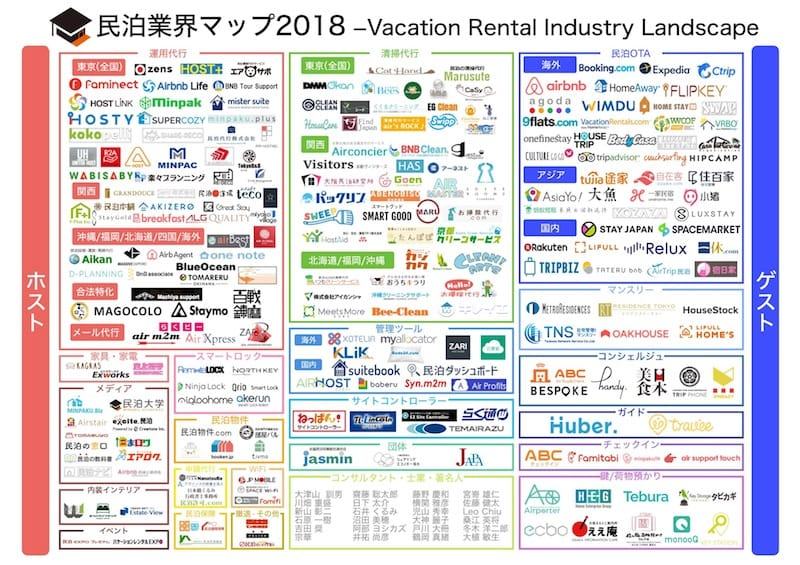 (引用:民泊大学 民泊業界マップ2018)