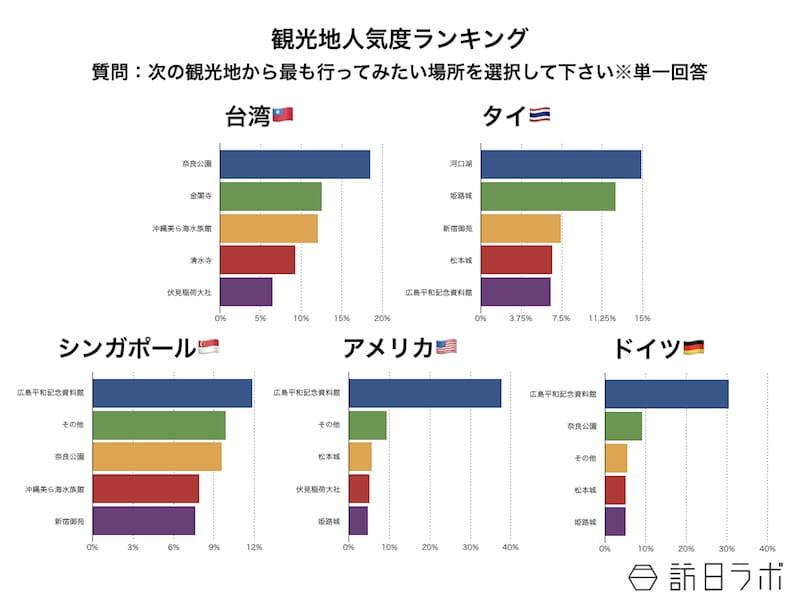 インバウンド人気観光地ランキング:人気度調査