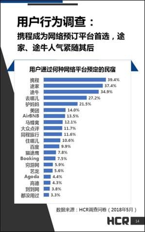 中国で人気の民泊サイトランキング 出展:HCR