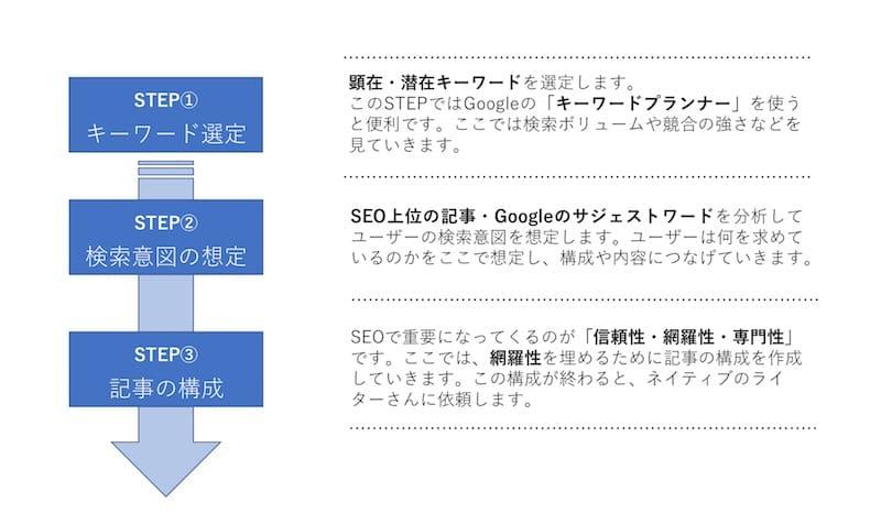 インバウンド向けSEO対策の手順 STEP①〜③