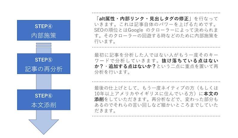 インバウンド向けSEO対策の手順 STEP④〜⑥