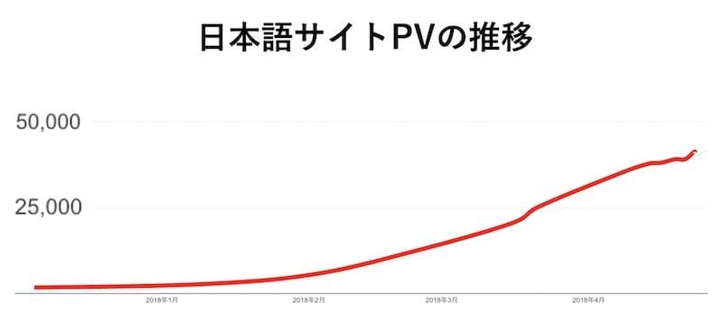 日本語&英語でSEO対策をした結果:日本語サイトPV推移