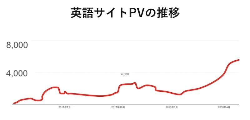 日本語&英語でSEO対策をした結果:英語サイトPV推移