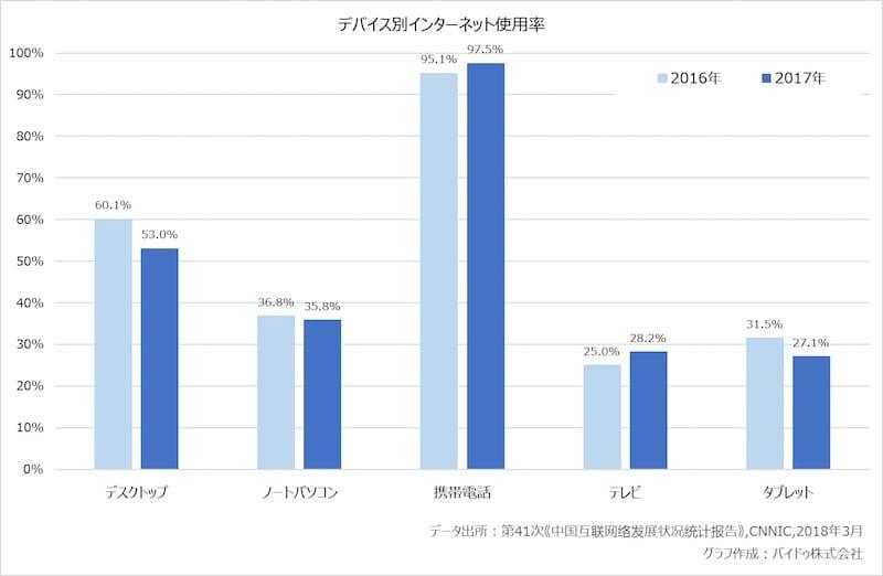 【グラフ1:デバイス別インターネット使用率】
