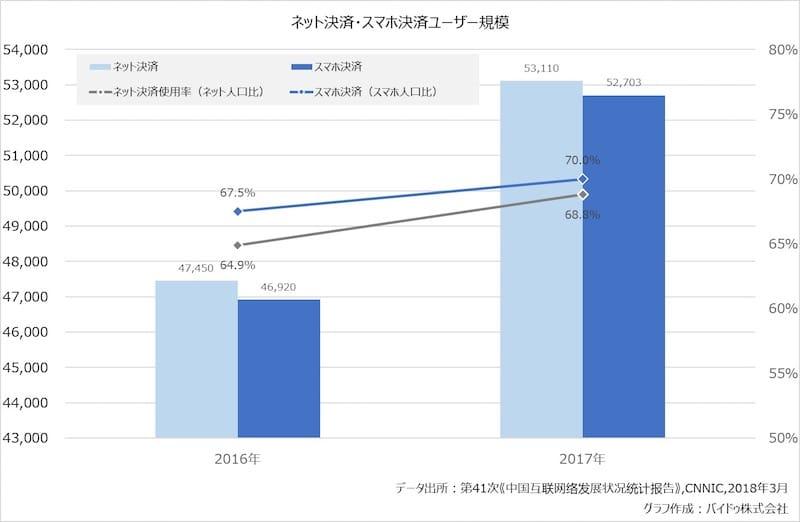 【グラフ2:ネット決済・スマホ決済ユーザー規模】