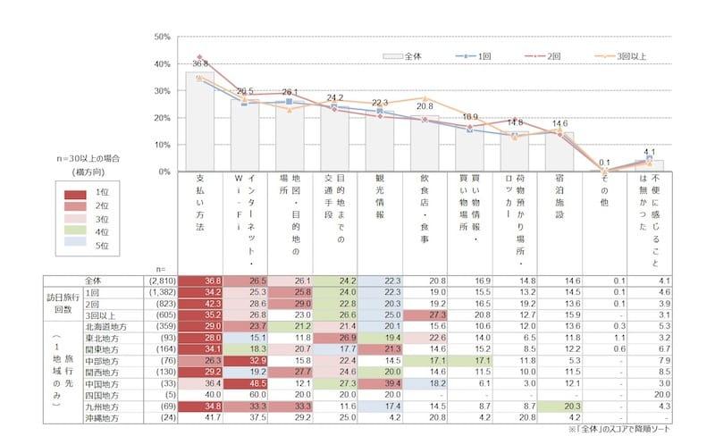 【グラフ3:情報が少なくて不便に感じた事】
