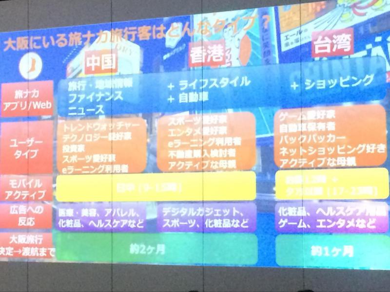 大阪にいる旅ナカ旅行者のタイプ
