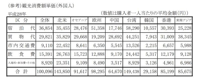 平成28年(2016年) 京都観光総合調査より