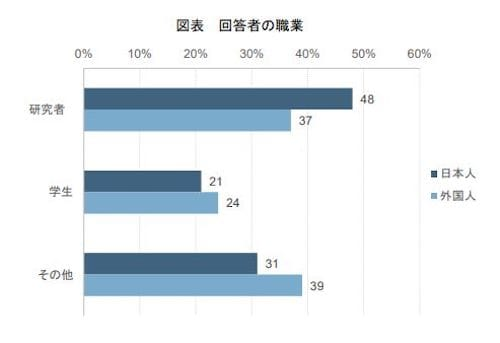 日本で開催される国際会議にはどのような人が参加しているのか(参加者の職業)