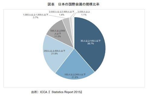 日本で開催される国際会議の規模比率