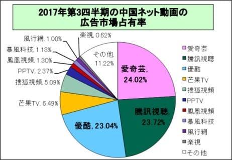 JETRO「中国の動画配信市場調査」より
