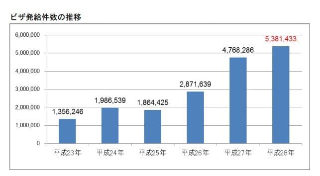 外務委省ホームページ報道発表 平成28年ビザ発給統計より