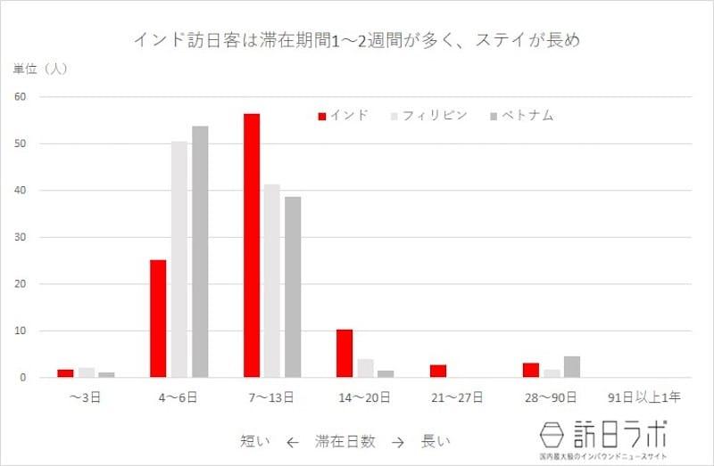 訪日外国人消費動向調査 平成29年年間推計より