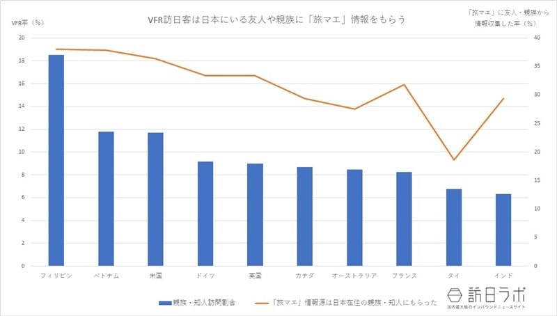 VFR訪日客は日本にいる友人や親族に「旅マエ」情報をもらう 国土交通省観光庁「訪日外国人消費動向調査」平成29年度より