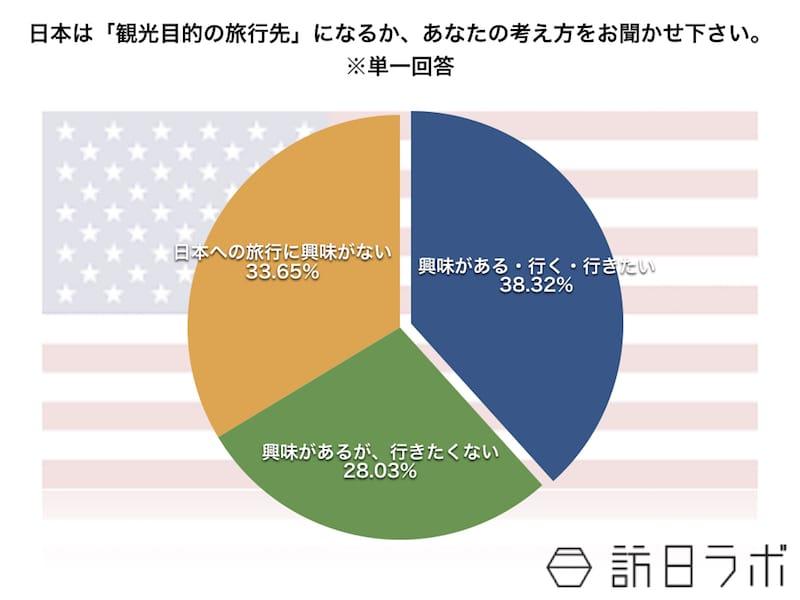 日本は「観光目的の旅行先」になるか、あなたの考え方をお聞かせ下さい。※単一回答