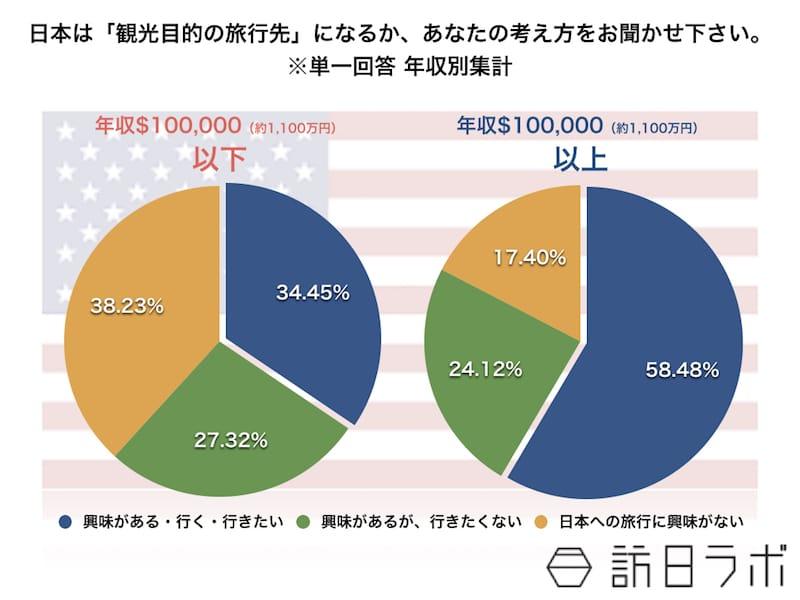 日本は「観光目的の旅行先」になるか、あなたの考え方をお聞かせ下さい。※単一回答 所得別集計
