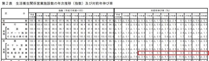 厚生労働省「生活衛生関係営業施設数調べ」