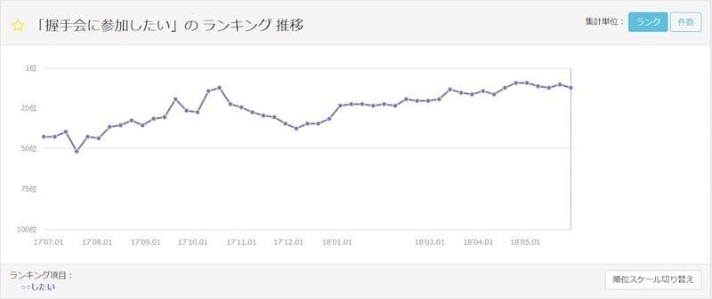 【グラフ】2018年5月30日〜6月5日「〇〇したい」ランキング11位~20位