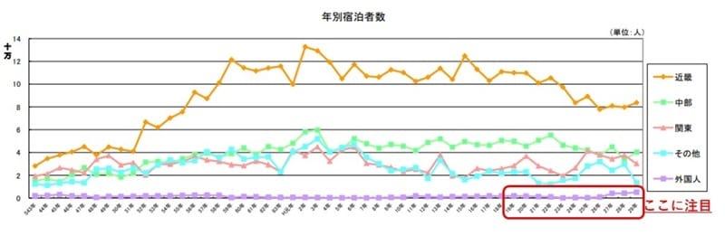 三重県鳥羽市観光課「H29観光統計資料」より抜粋