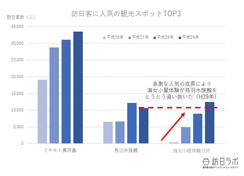 三重県鳥羽市観光課 H28・29観光統計資料より・訪日ラボ制作