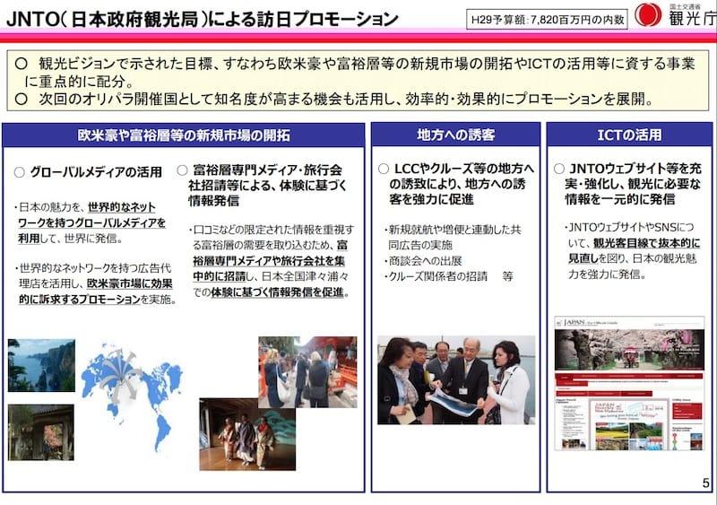 JNTOによる訪日プロモーション方針:観光庁「訪日プロモーション事業等について(平成29年2月14日)」より引用