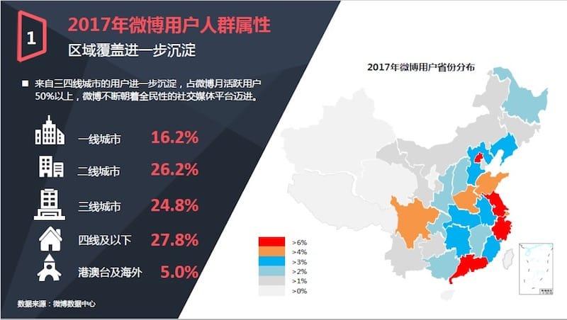 Weiboユーザー属性 2017年のsina社による最新発表より