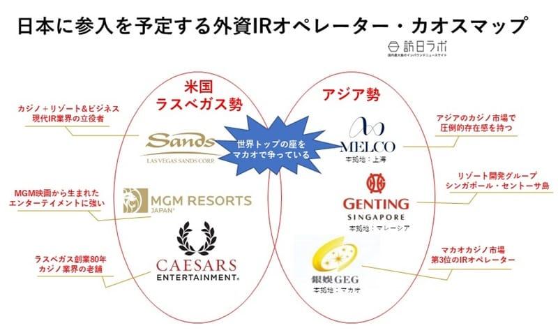 日本に参入を予定する外資IRオペレーター・カオスマップ