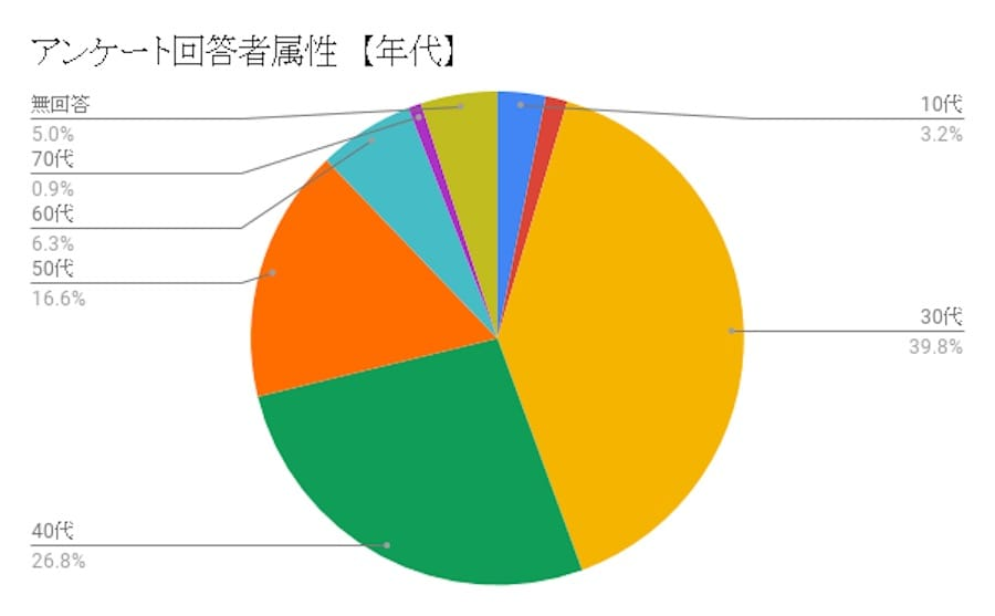 アンケート回答者属性【年代】
