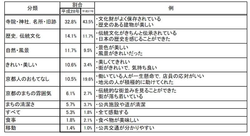 平成28年「京都観光総合調査結果」より