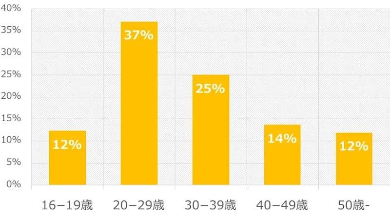 MRT(台湾地下鉄)の利用者年齢