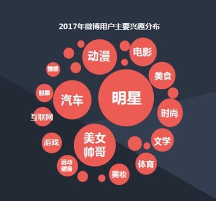 ▲Weiboユーザーの関心領域をその大きさと一緒に表わしたもの