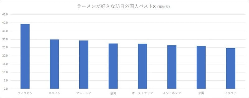 訪日外国人消費動向調査・H29年年間値より 訪日ラボ作成