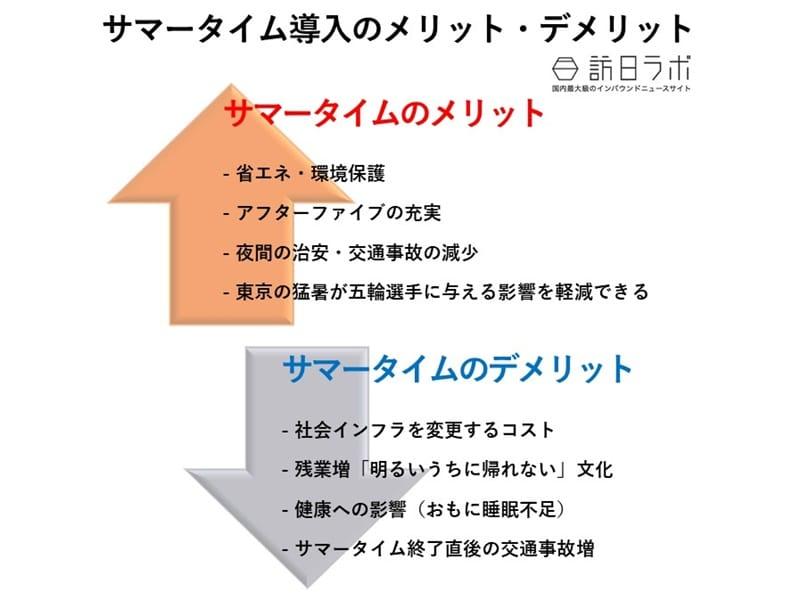 サマータイム導入のメリット・デメリット 訪日ラボ調べ