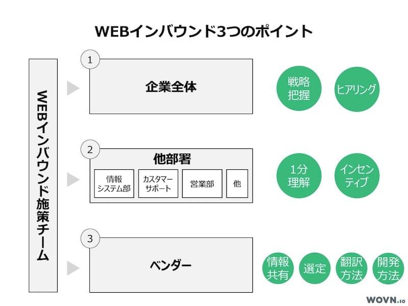 WEBインバウンド施策を成功させる