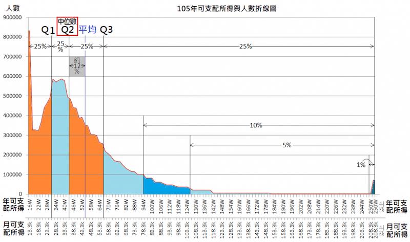 台湾の所得分布(National Statistics, R.O.Cおよび台湾英字新聞2017年参照)