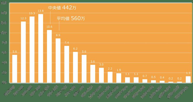 日本の年所得分布(厚生労働省WEBサイトより2017年数値をグラフ化)