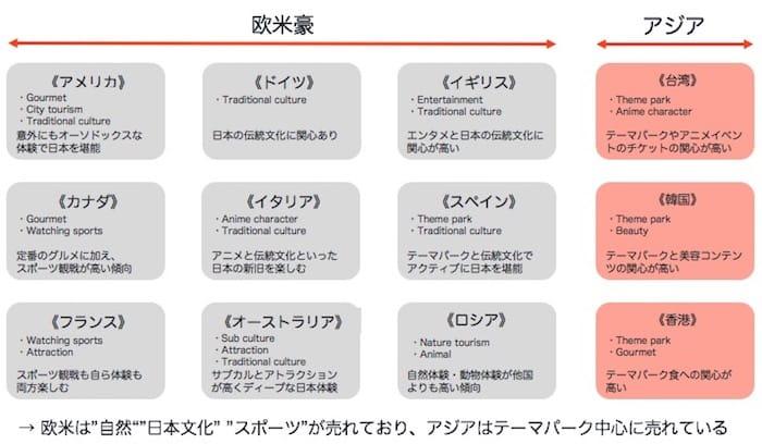 国別の趣向「日本の文化体験に強い興味を示す欧米」