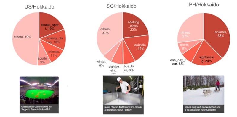 北海道事例「北海道でアメリカ人に最も人気な体験コンテンツは野球ナイターの観戦!?」