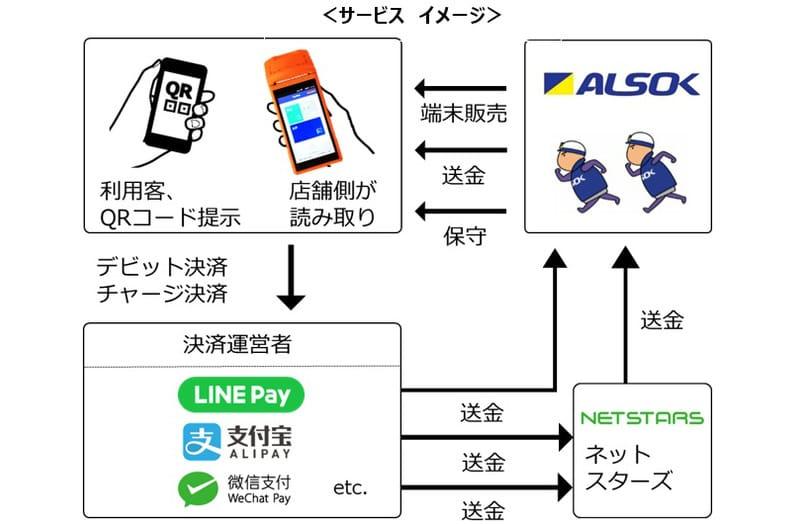 ALSOKマルチQR決済ソリューション