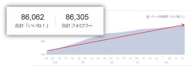 Facebookページのファン数の増加にも成功!
