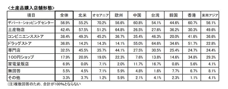 「デパート・ショッピングセンター」で土産品を購入している方が最多となり、台湾は「ドラッグストア」が最多