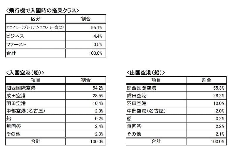 関空からの入国は過半数を超える54%だが、ゴールデンルート経由となる関東からの入国も4割