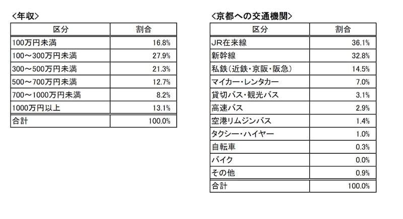 中間層までの旅行者が多く、京都までの移動はJR在来線や私鉄、新幹線が中心