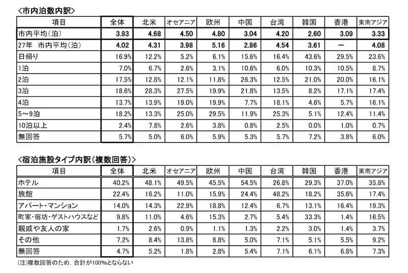 宿泊施設としてホテル利用が多かったのは中国、台湾は旅館、韓国ではゲストハウスが最多