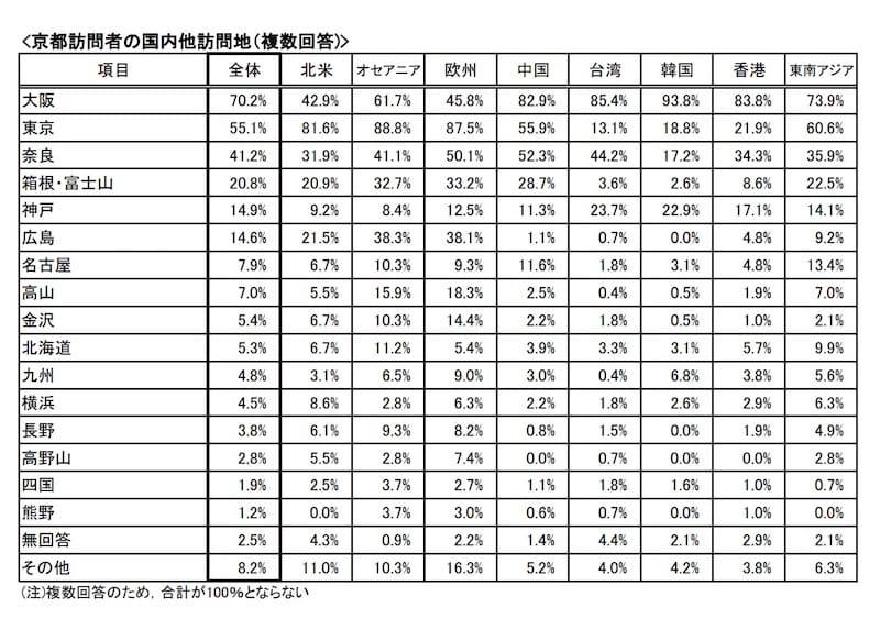 近隣の訪問は大阪が全体で最多、欧米からの訪日外国人は東京を訪れる傾向が高い